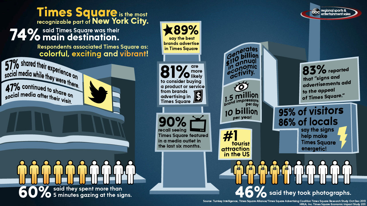 2014 Times Square Research Infographic
